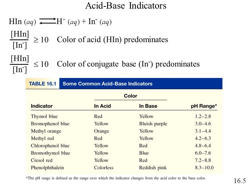 Acid-Base Indicators HIn (aq) H+ (aq) + In- (aq) [HIn]  10